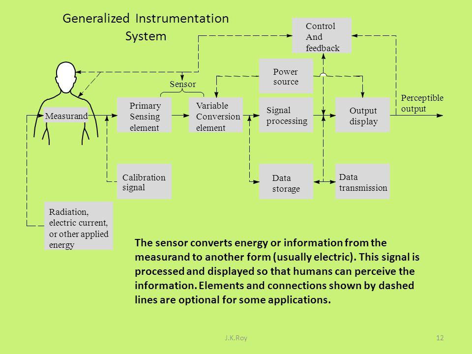 Generalized Instrumentation System