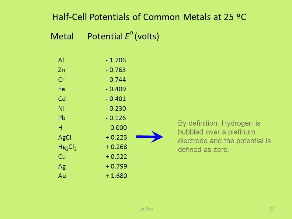 Half-Cell Potentials of Common Metals at 25 ºC
