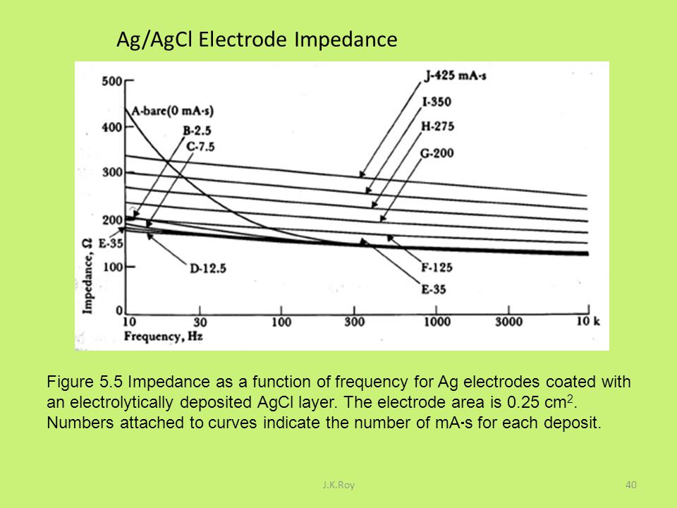 Ag/AgCl Electrode Impedance