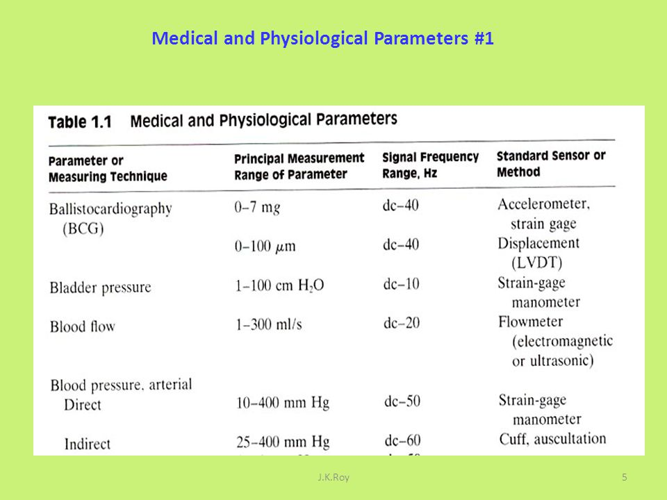 Medical and Physiological Parameters #1