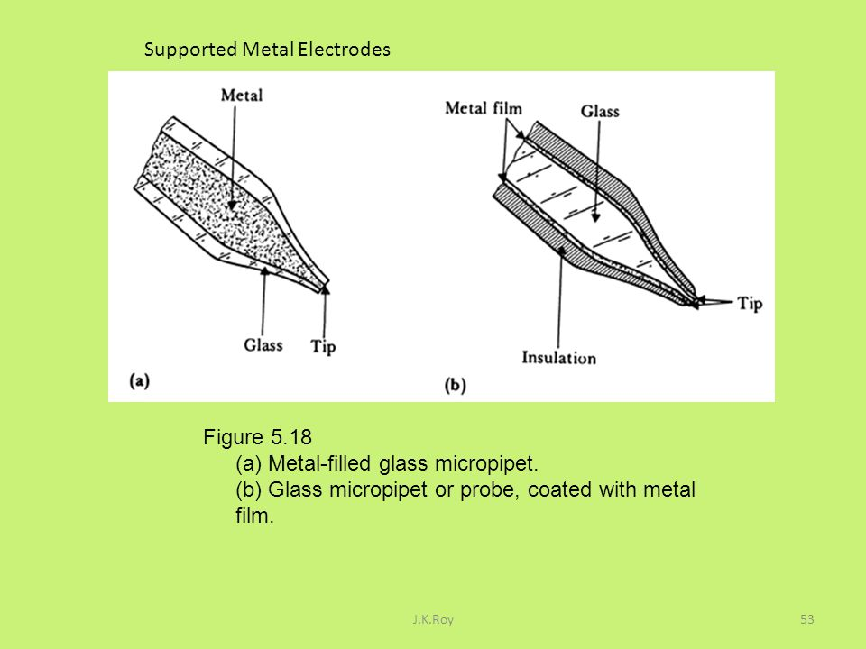 Supported Metal Electrodes