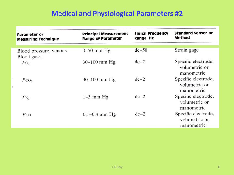 Medical and Physiological Parameters #2