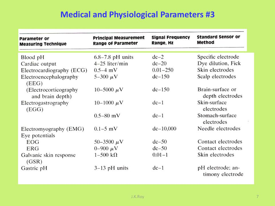Medical and Physiological Parameters #3
