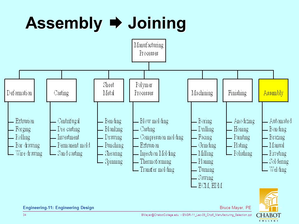 Assembly  Joining
