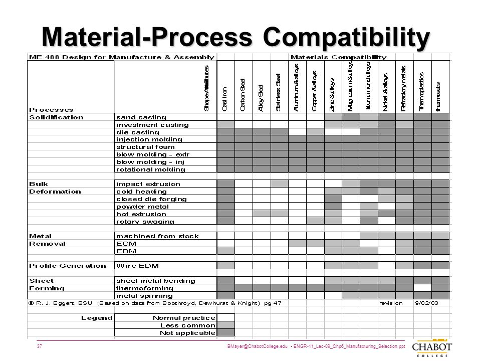 Material-Process Compatibility