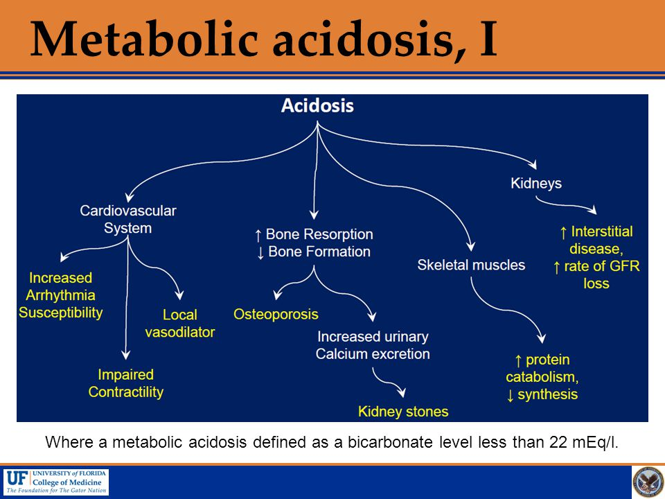 Metabolic acidosis, I Where a metabolic acidosis defined as a bicarbonate level less than 22 mEq/l.