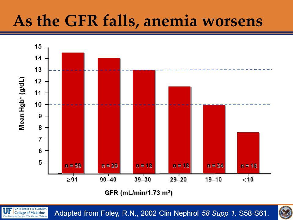 As the GFR falls, anemia worsens