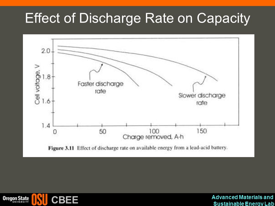 Effect of Discharge Rate on Capacity