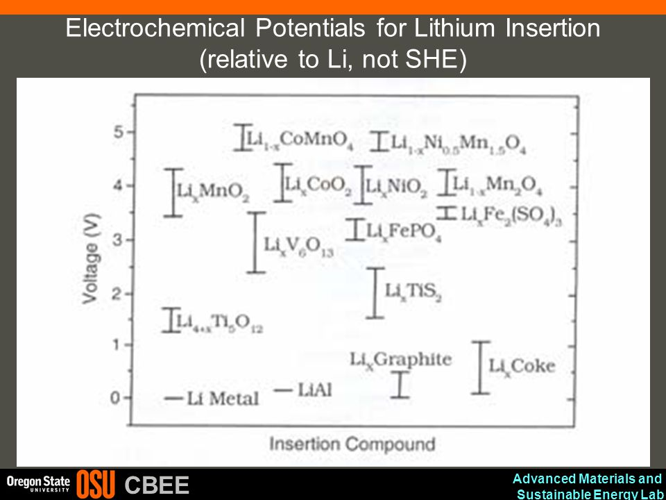 Electrochemical Potentials for Lithium Insertion (relative to Li, not SHE)
