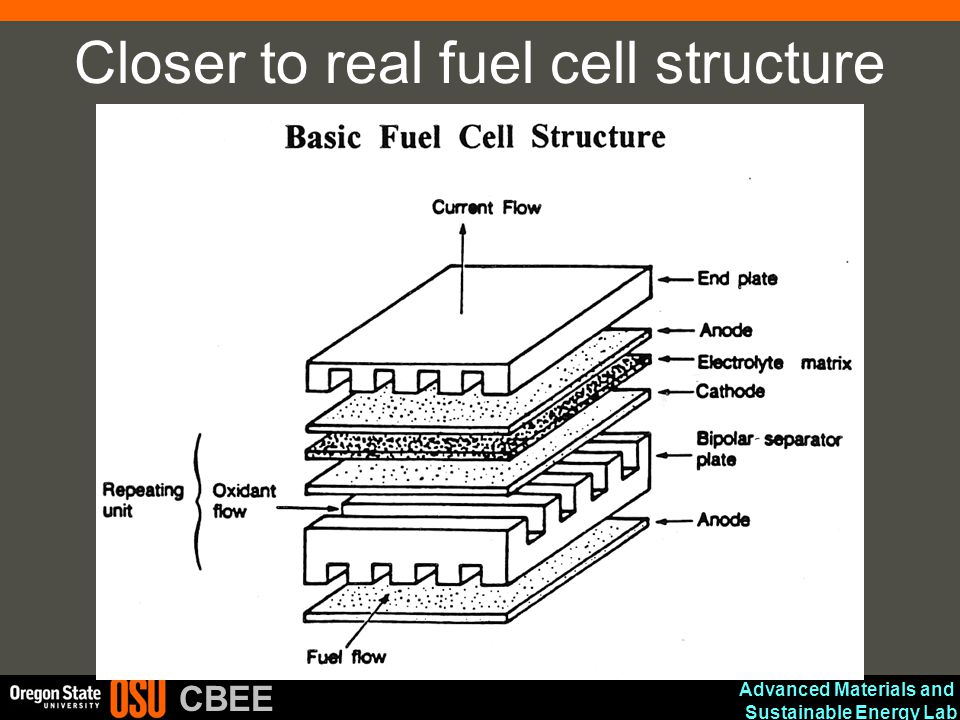 Closer to real fuel cell structure