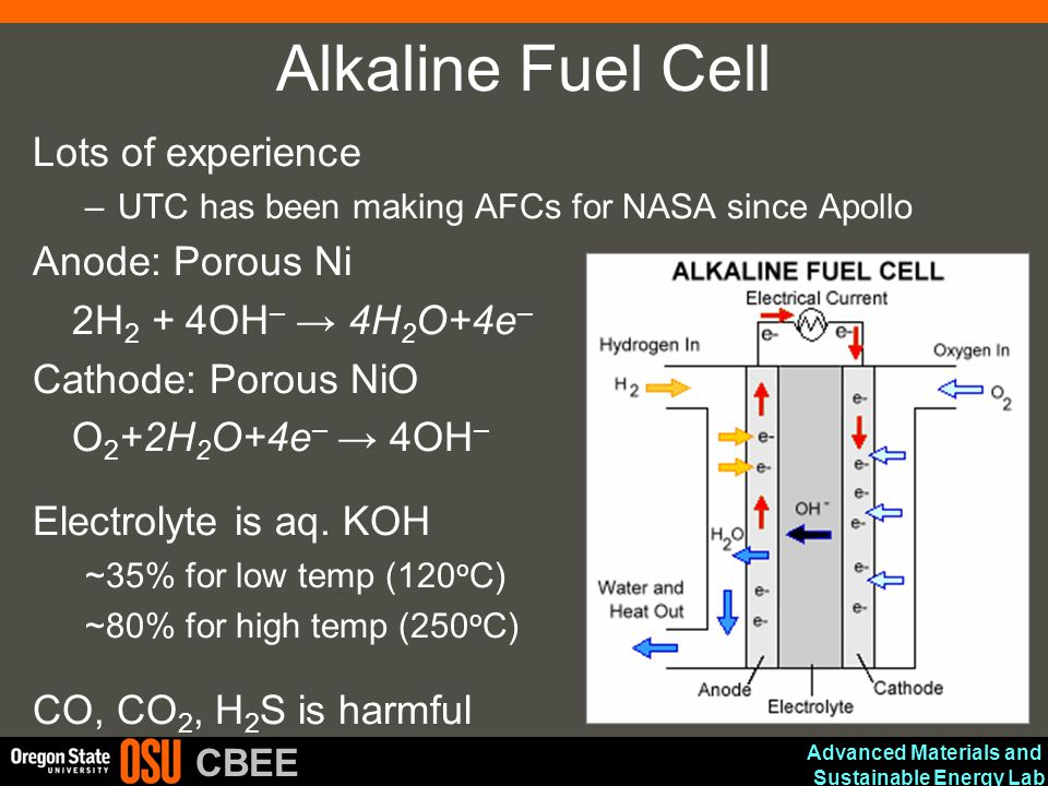 Alkaline Fuel Cell Lots of experience Anode: Porous Ni