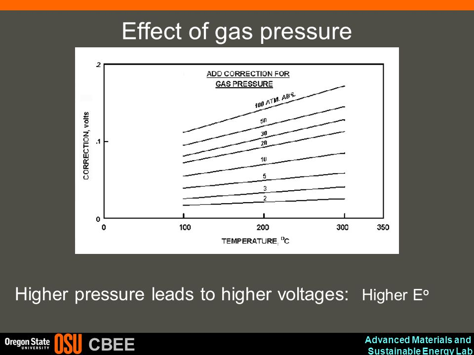 Effect of gas pressure Higher pressure leads to higher voltages: Higher Eo