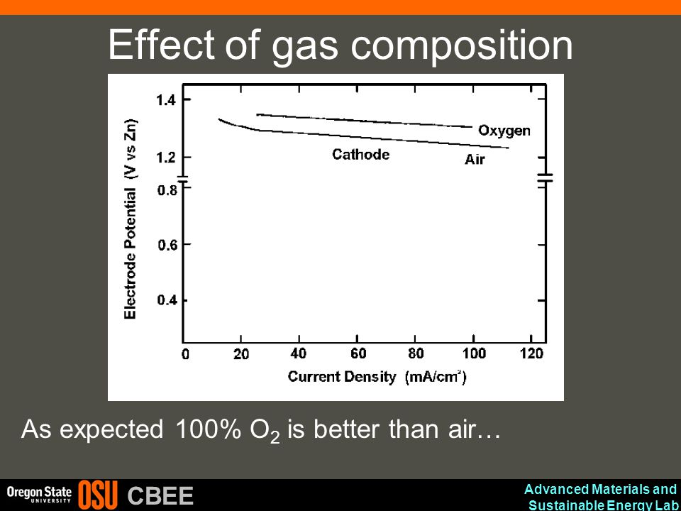 Effect of gas composition
