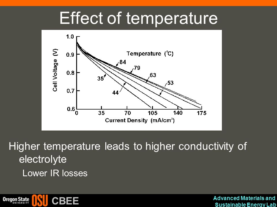 Effect of temperature Higher temperature leads to higher conductivity of electrolyte.