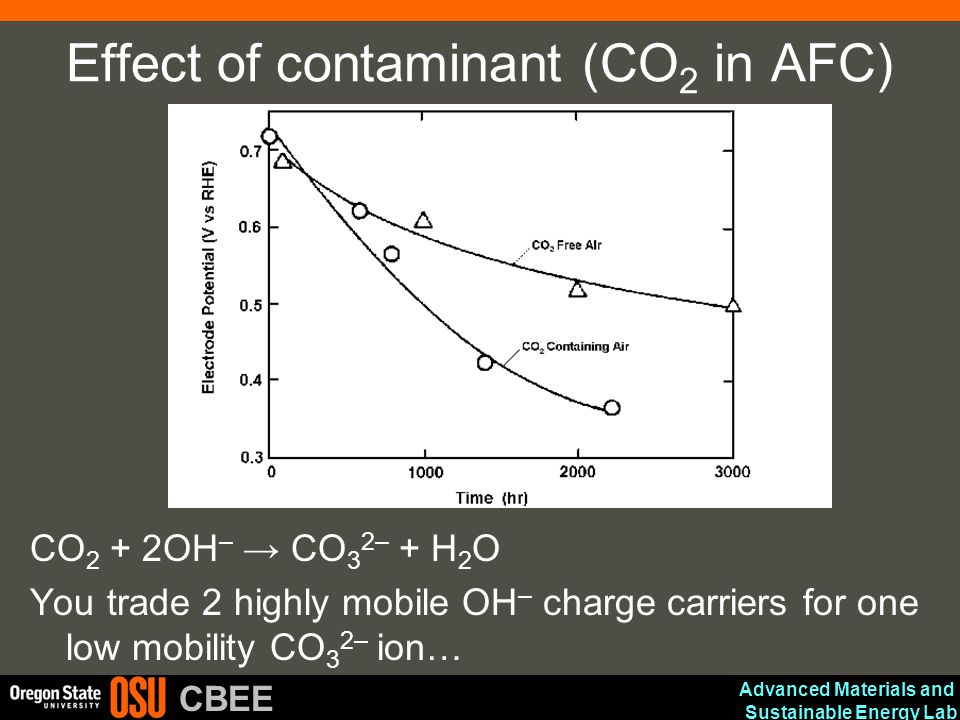 Effect of contaminant (CO2 in AFC)
