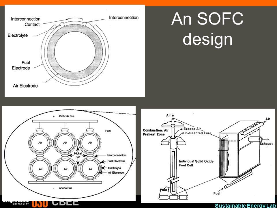 An SOFC design