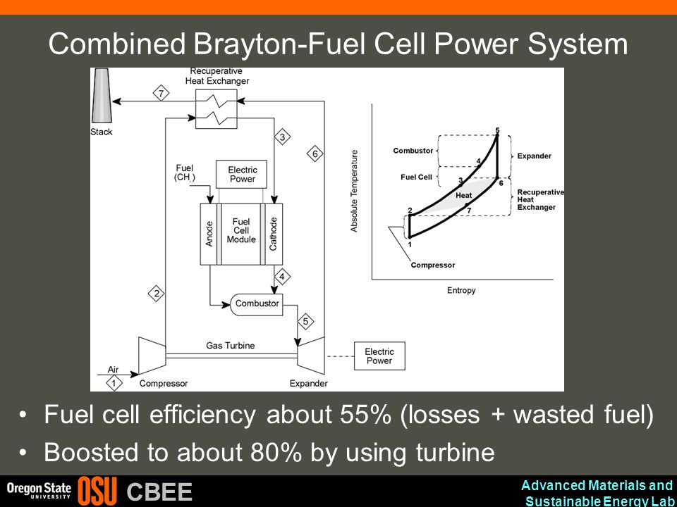 Combined Brayton-Fuel Cell Power System