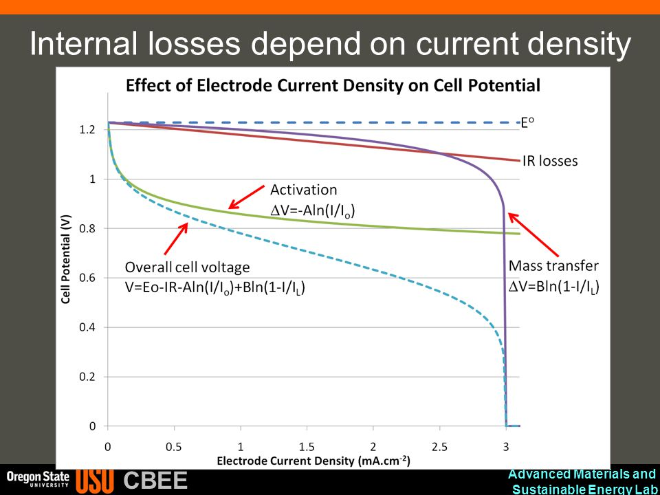 Internal losses depend on current density