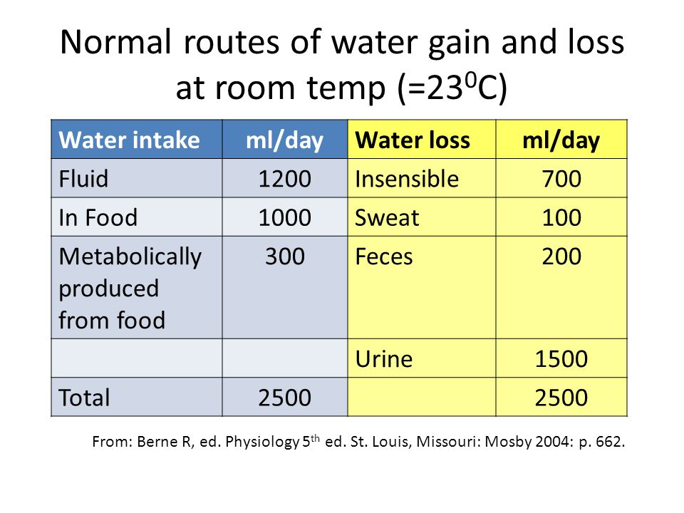 Normal routes of water gain and loss at room temp (=230C)