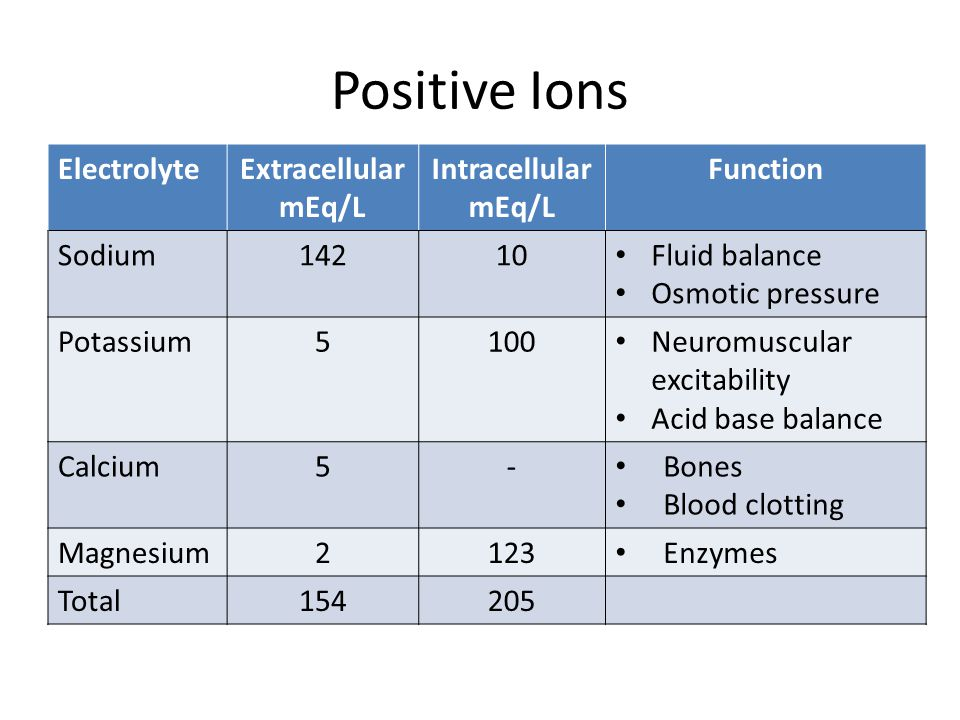 Positive Ions Electrolyte Extracellular mEq/L Intracellular Function