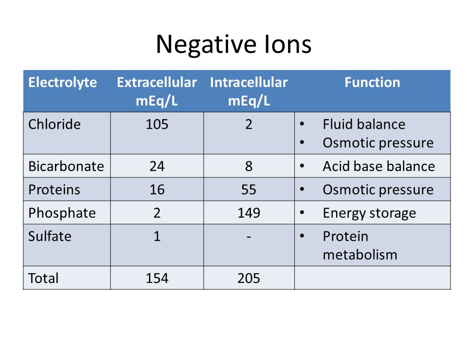 Negative Ions Electrolyte Extracellular mEq/L Intracellular Function