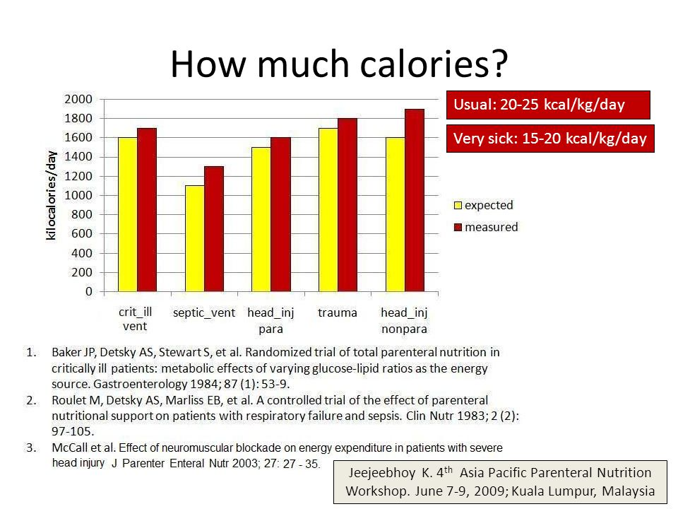 How much calories Usual: 20-25 kcal/kg/day