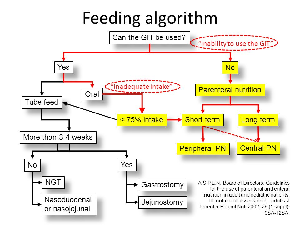 Feeding algorithm Can the GIT be used Yes No Parenteral nutrition