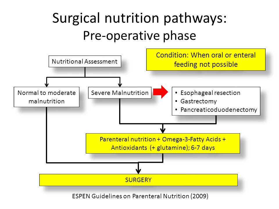 Surgical nutrition pathways: Pre-operative phase