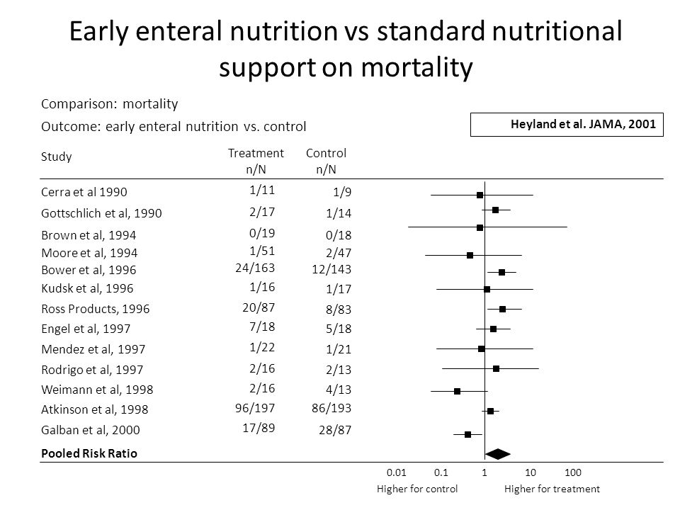 Early enteral nutrition vs standard nutritional support on mortality