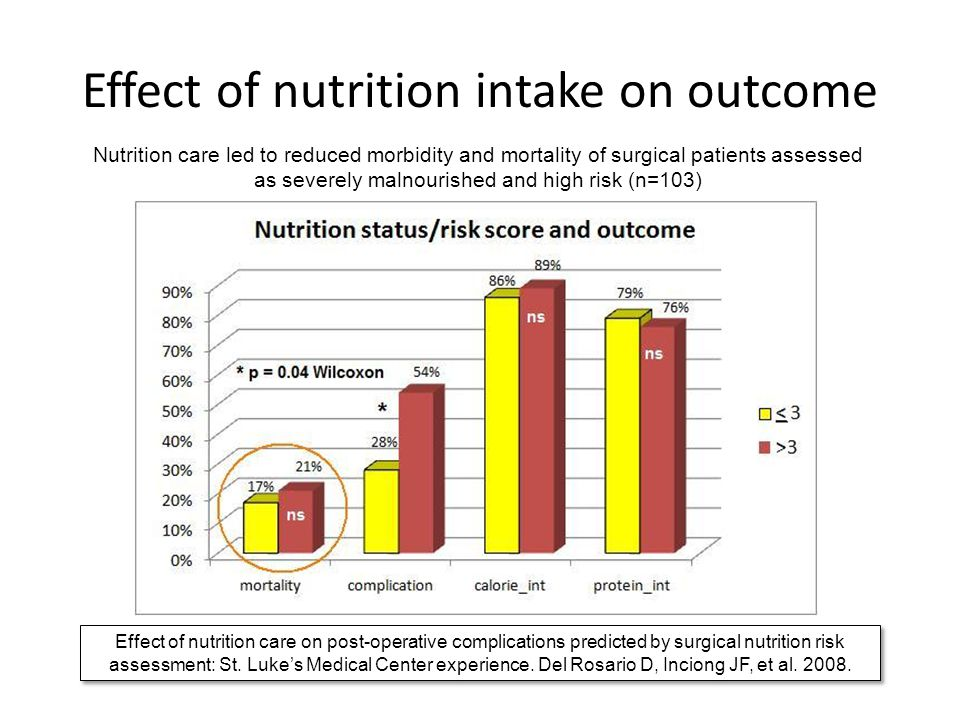 Effect of nutrition intake on outcome
