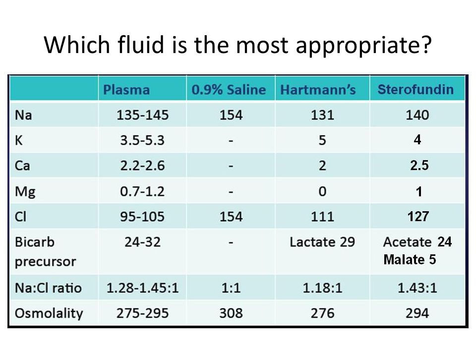 Which fluid is the most appropriate