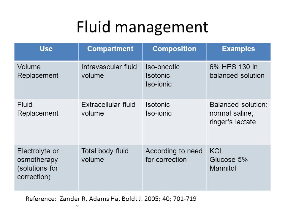 Fluid management Use Compartment Composition Examples