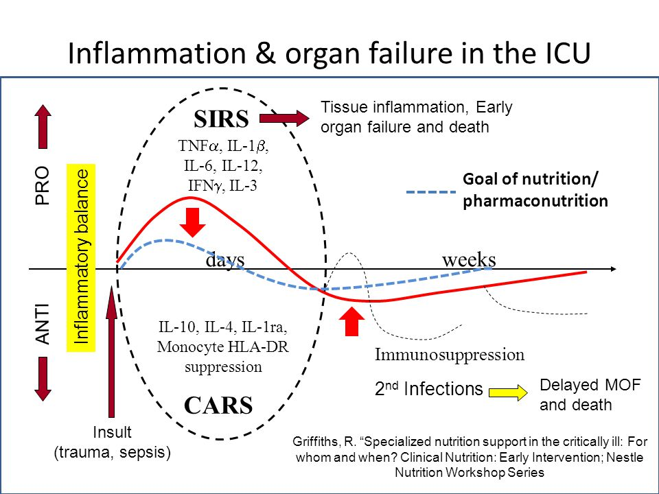 Inflammation & organ failure in the ICU