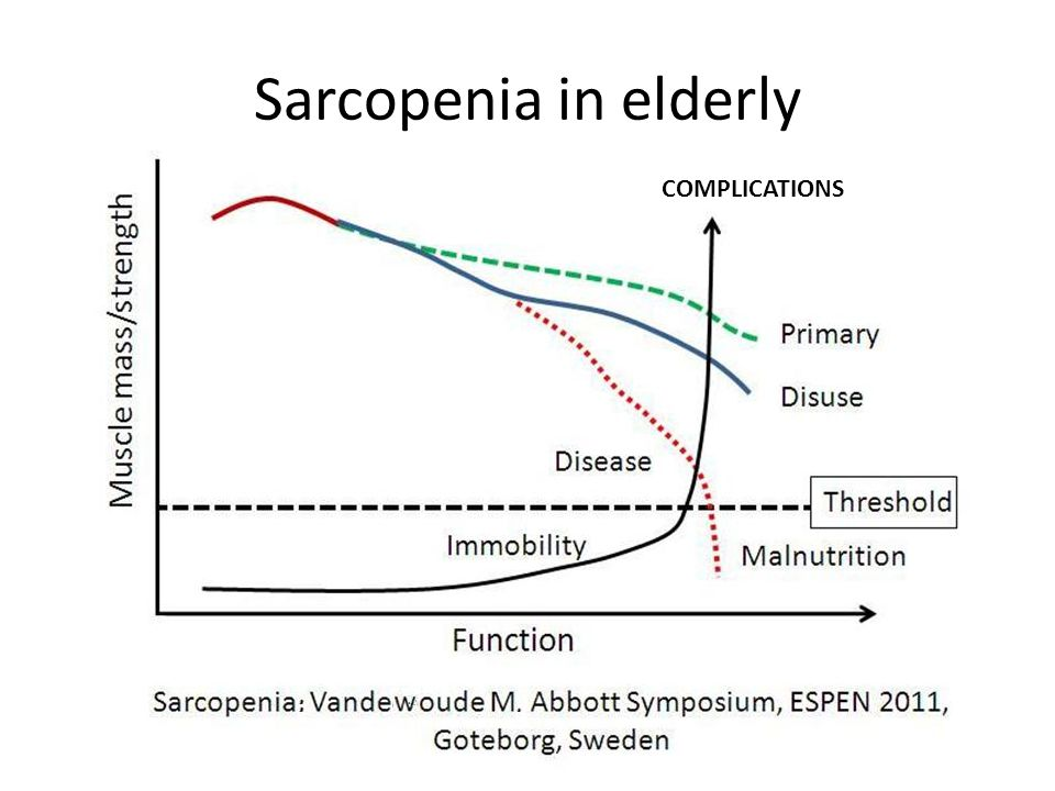 Sarcopenia in elderly COMPLICATIONS