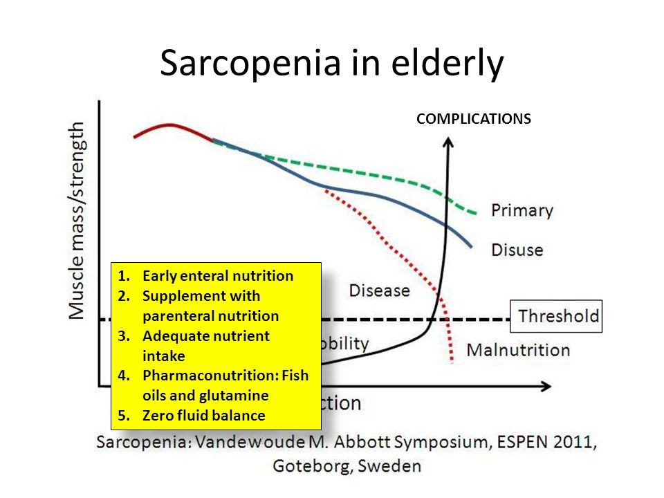Sarcopenia in elderly COMPLICATIONS Early enteral nutrition