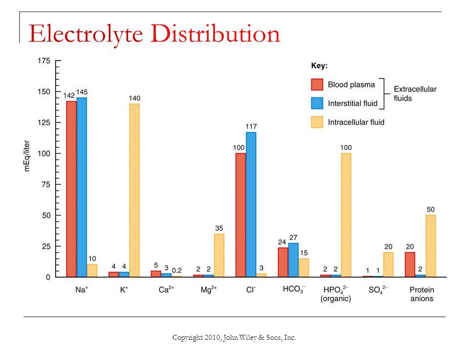 Electrolyte Distribution