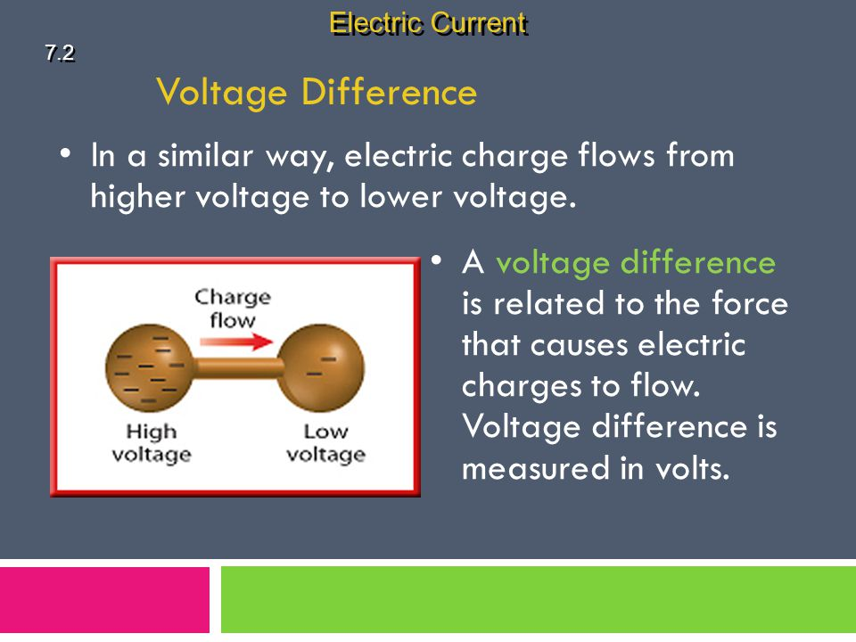 Electric Current 7.2. Voltage Difference. In a similar way, electric charge flows from higher voltage to lower voltage.