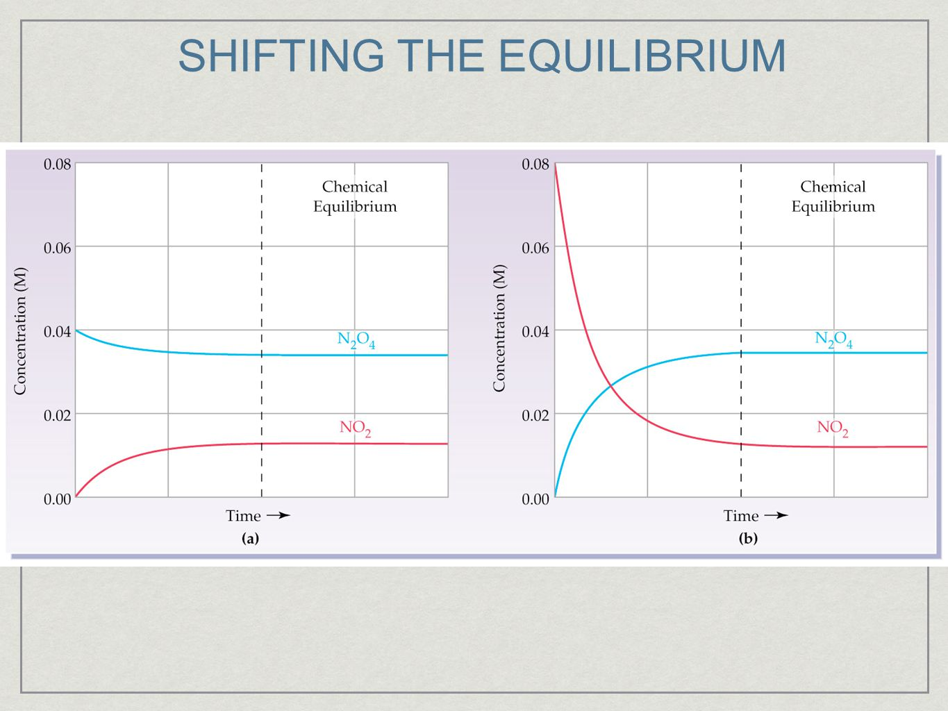 SHIFTING THE EQUILIBRIUM
