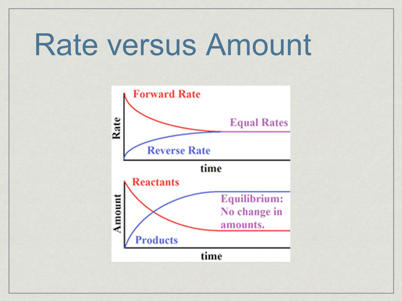 Rate versus Amount