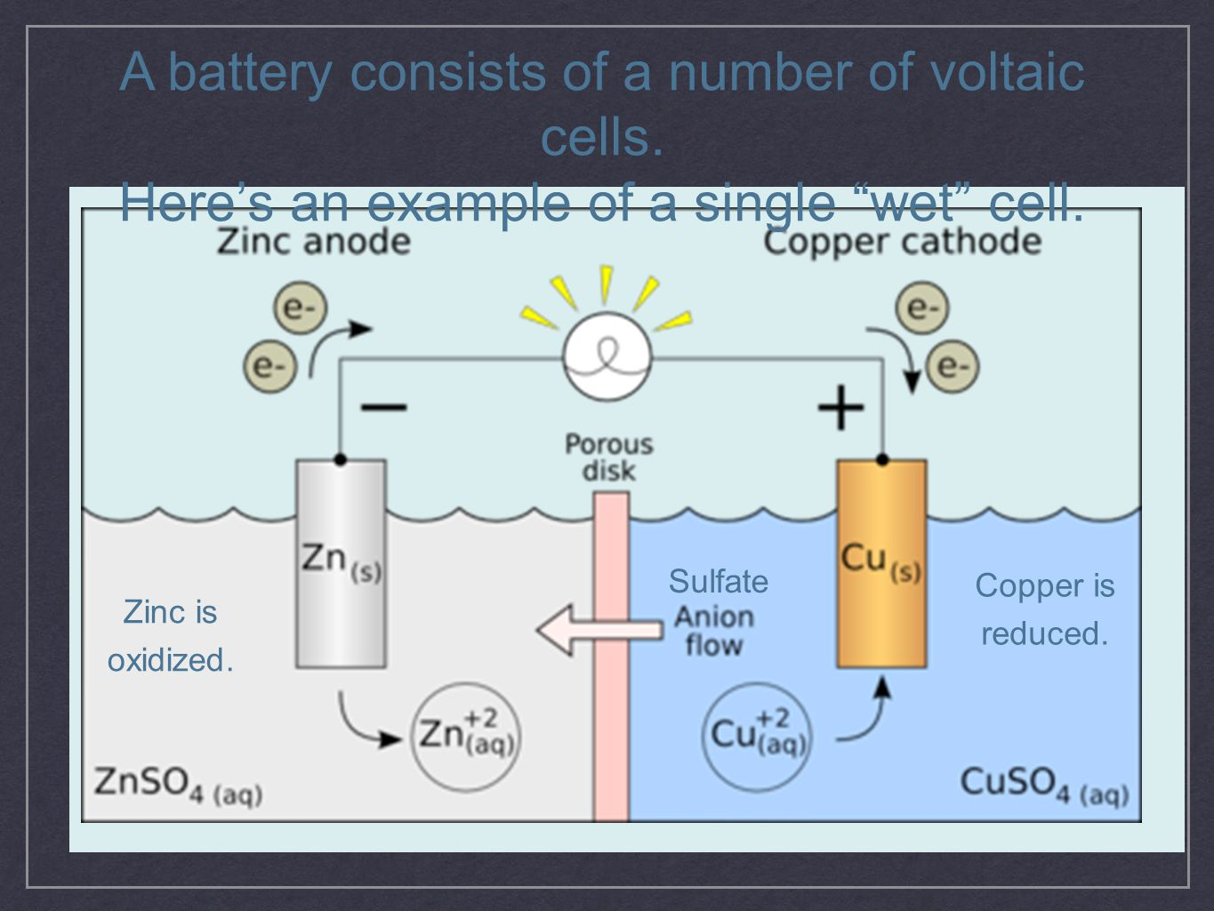A battery consists of a number of voltaic cells.