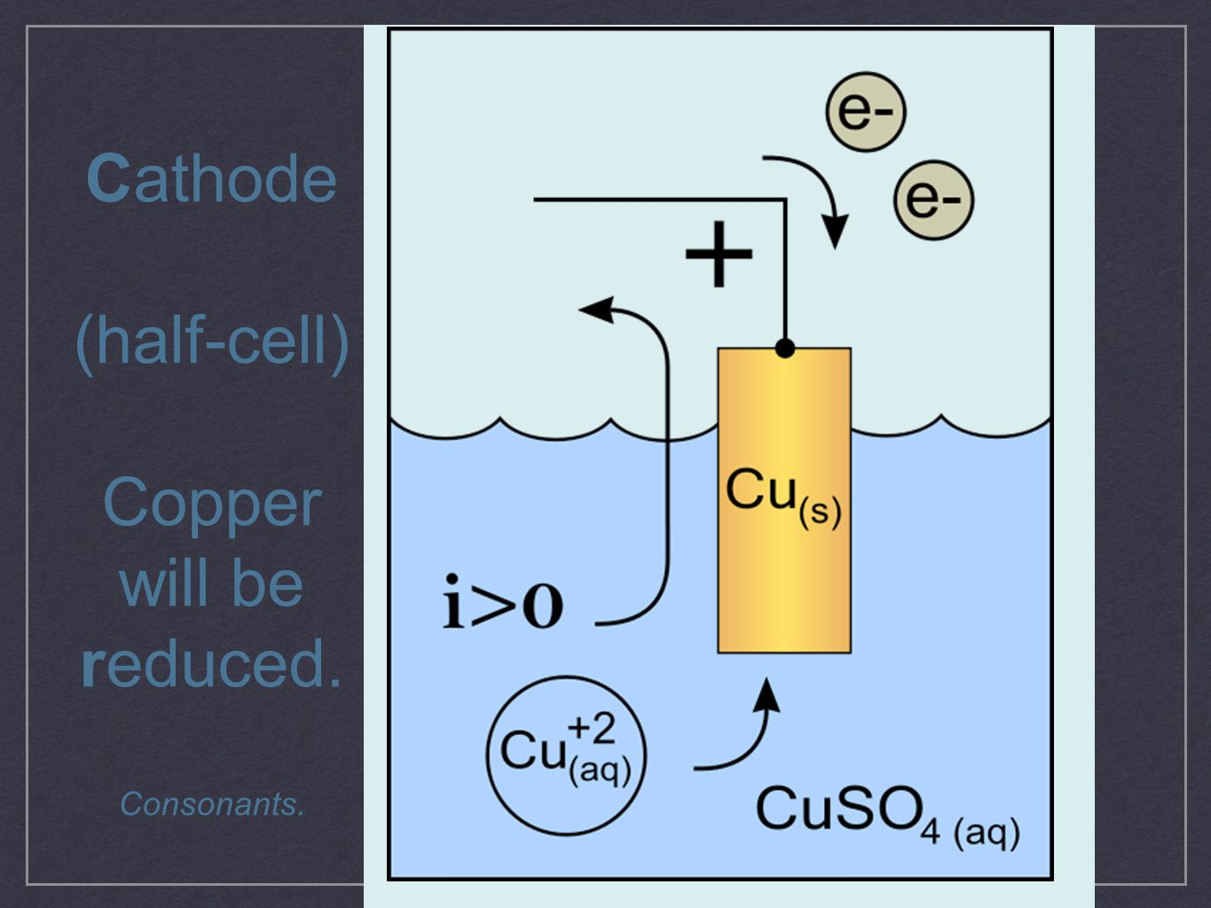 Cathode (half-cell) Copper will be reduced. Consonants.