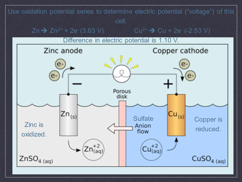 Zn  Zn2+ + 2e- (3.63 V) Cu2+  Cu + 2e- (-2.53 V)