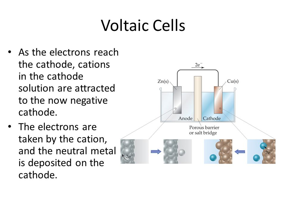 Voltaic Cells As the electrons reach the cathode, cations in the cathode solution are attracted to the now negative cathode.
