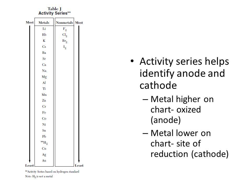 Activity series helps identify anode and cathode