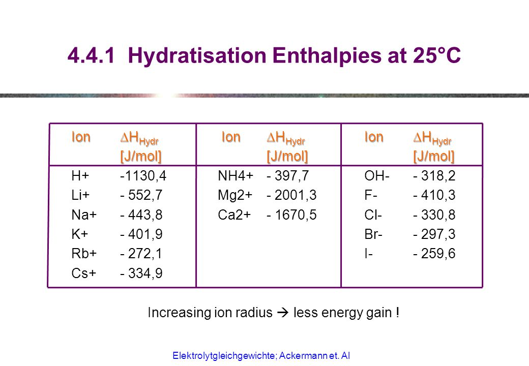 4.4.1 Hydratisation Enthalpies at 25°C