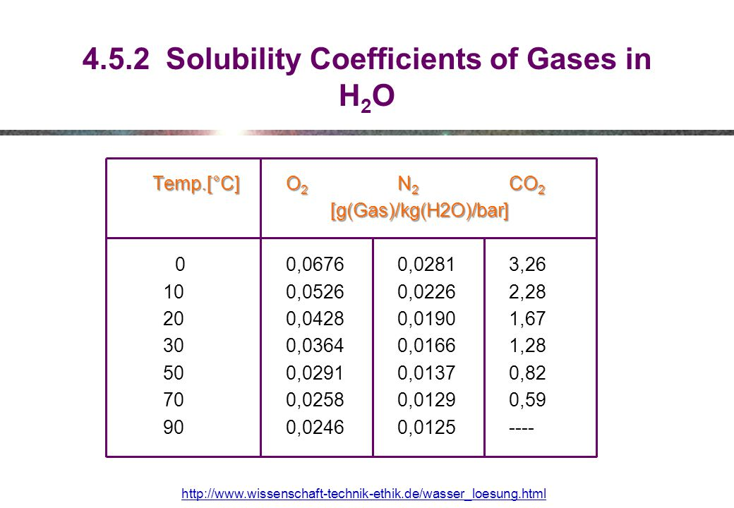 4.5.2 Solubility Coefficients of Gases in H2O