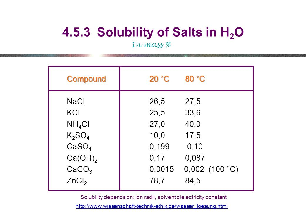 4.5.3 Solubility of Salts in H2O