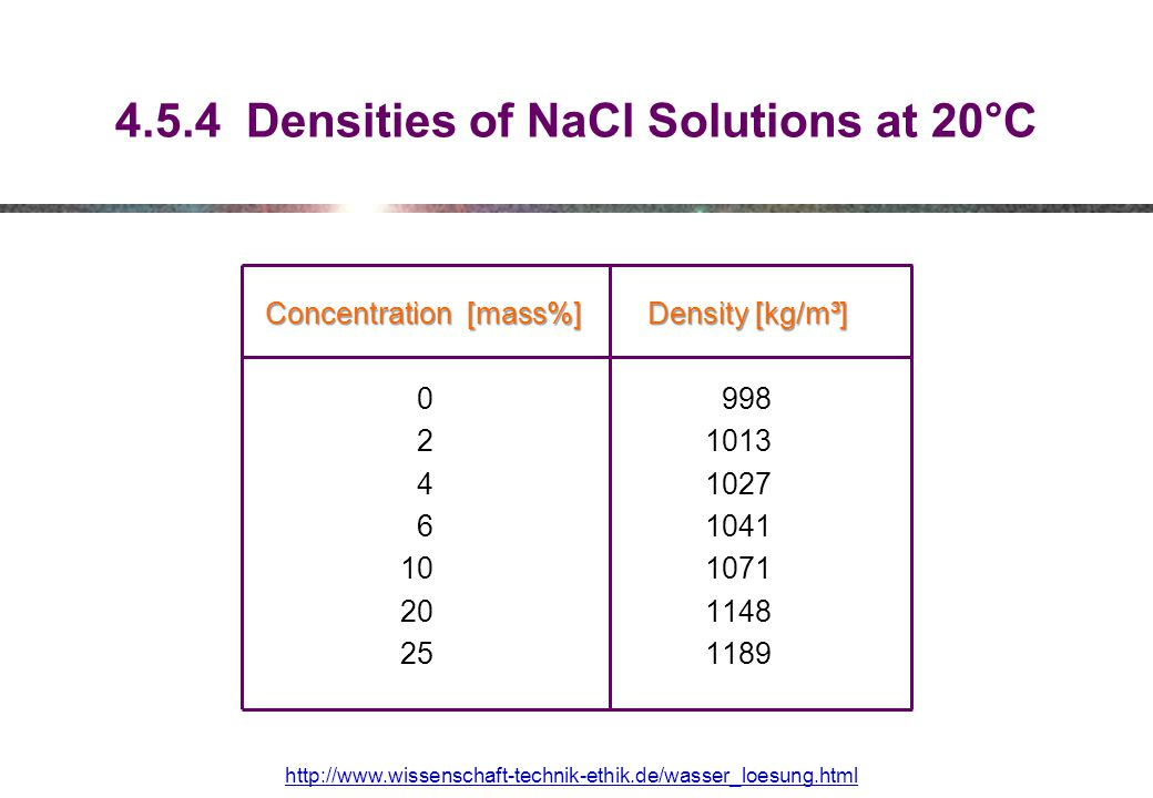 4.5.4 Densities of NaCl Solutions at 20°C