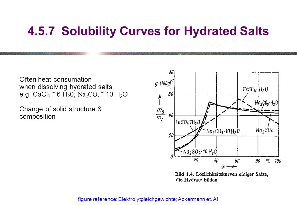 4.5.7 Solubility Curves for Hydrated Salts