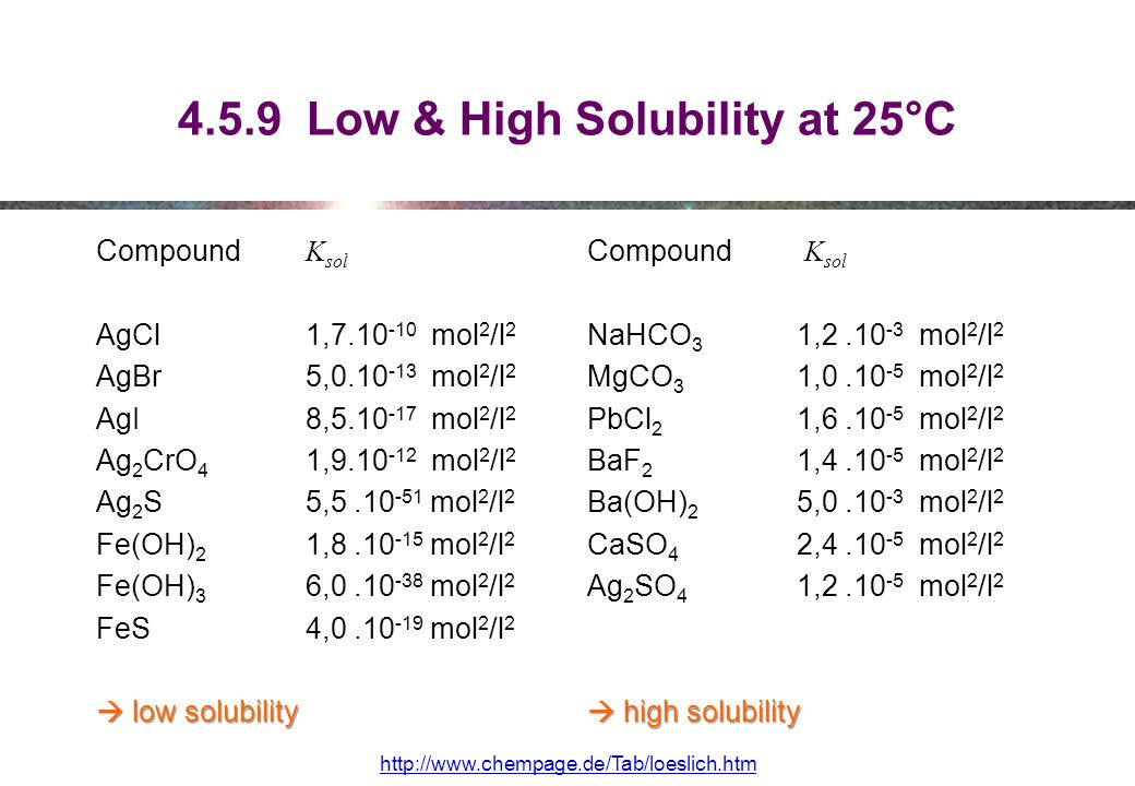 4.5.9 Low & High Solubility at 25°C